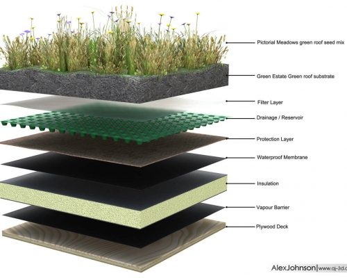A visualisation of our green roof installations
